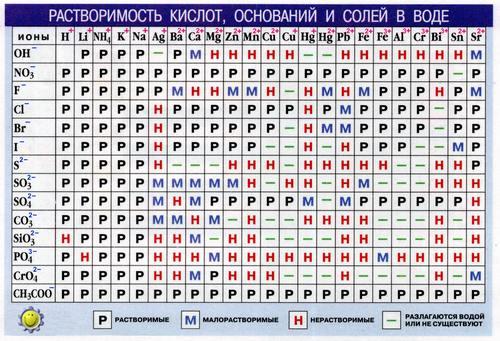 """Таблица - """"Растворимость кислот ..."""